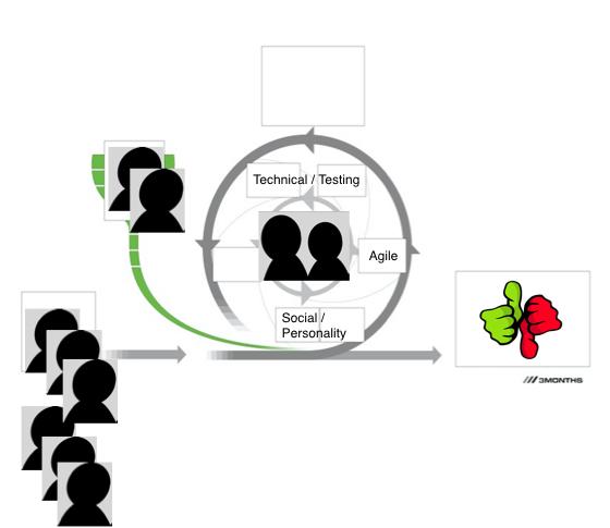 Agile hiring iteration
